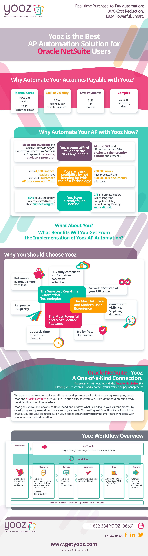 Oracle Netsuite Yooz Infographic 2021 US