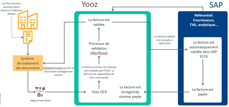 Schema automatisation du process facture LBPA