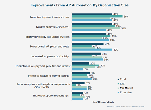 benefits of accounts payable automation from levvel reoprt 2019
